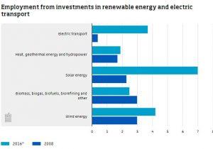 Growth in renewable energy and energy efficiency jobs